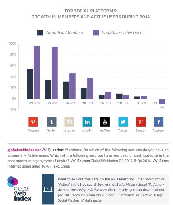 Comparativa creixement Xarxes Socials
