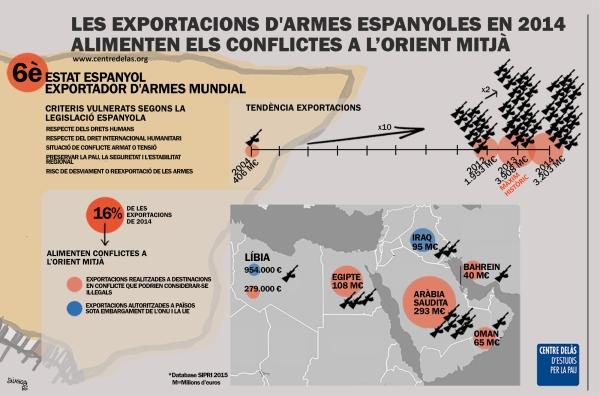 Exportacions d'armes espanyoles en 2014